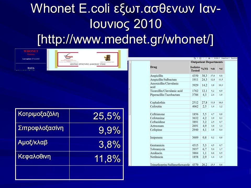 Whonet E. coli εξωτ. ασθενων Ιαν-Ιουνιος 2010 [http://www. mednet